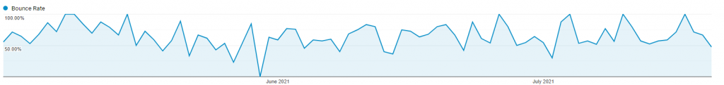 homepage bounce rate