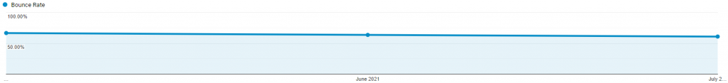 homepage bounce rate months